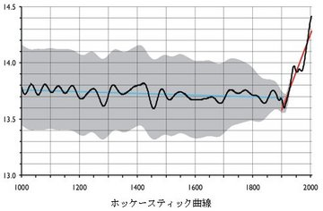 ホッケースティック曲線.jpg