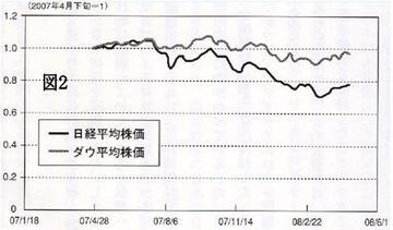 日米株価の1年間の推移比較.jpg