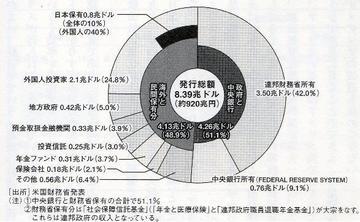 米国の国債保有者内訳.jpg