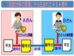 「『因数分解』から生まれたRSA暗号」.jpg