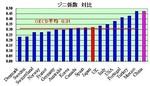 ジニ係数対比(OECD).jpg
