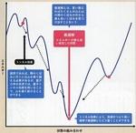 量子アニーリングによる「最適解」.jpg