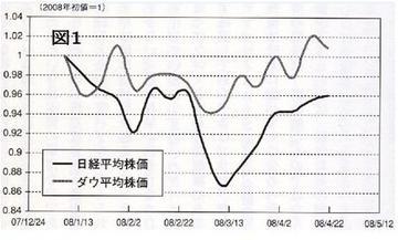 2008年の日米株価の推移.jpg