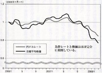 為替レートと株価の連動.jpg