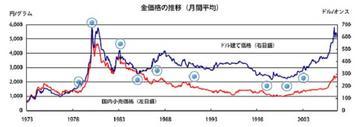 金価格の推移.jpg
