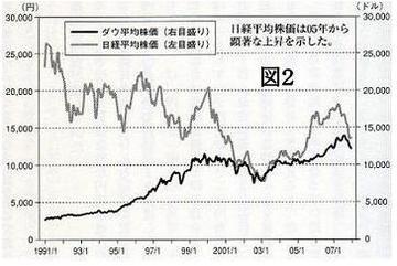 日米平均株価の推移.jpg