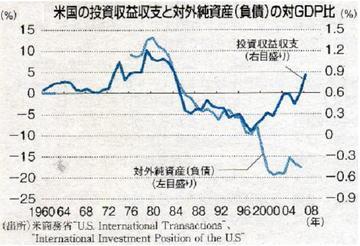 米投資収益収支と対外純資産の対GD比.jpg