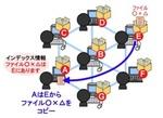 「ウイニー」P2Pネットワーク.jpg