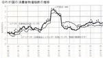 わが国の消費者物価指数の推移.jpg