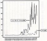 ニューヨーク・タイムズ紙とタイム誌が陰謀論に言及した年間記事数.jpg