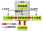 ノイマン型コンピュータの「逐次処理」.jpg