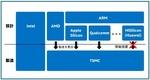 プロセッサなどを中心とする半導体業界の構造.jpg