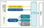 マイナンバーカードとe−TaX.jpg