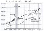 マネーストックとGDP、借金の推移.jpg