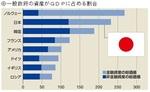 一般政府の資産がGDPに占める割合.jpg