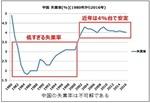 不可解な中国の失業率.jpg