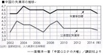 中国の失業率の推移.jpg