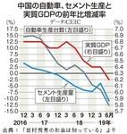 中国の自動車、セメント生産と実質GDPの前年比増減率.jpg