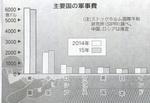 主要国の軍事費/2014〜2015.jpg
