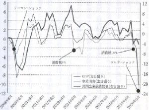実質GDPと家計消費、企業設備投資の前年同期比増減率