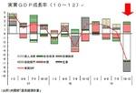 実質GDP成長率/10〜12月期.jpg