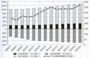 家計・企業の現預金、政府純債務及び対外金融純債務の推移(兆円)