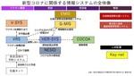 新型コロナに関係する情報システムの全体像.jpg