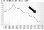 日本の実質賃金の推移(現金給与総額).jpg