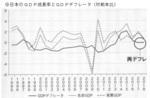 日本のGDP成長率とGDPデフレータ(_対前年比).jpg