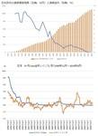日本政府の長期債務残高と長期金利/日本のインフレ率.jpg