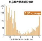 東京都の新規感染者数/7月4日.jpg