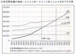 研究開発費の推移(予測).jpg