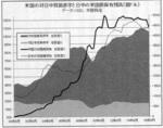米国の対日中貿易赤字と日中の米国債保有残高(億ドル).jpg