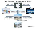 米IT大手は相互に事業領域を侵食している.jpg