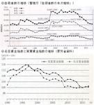 自殺者数の推移と名目賃金指数・実質賃金指数の推移.jpg