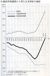 連結財務諸表から見た日本財政の推移.jpg