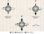 量子の重ね合わせ(量子もつれ).jpg
