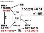 銀行の信用創造のメカニズム.jpg