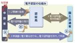 電子認証の仕組み.jpg