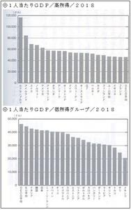 1人当たりGDP国際比較