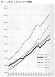 1人当りのGDPの推移(ドル建て).jpg
