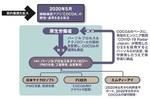 COCOAの発注体制.jpg