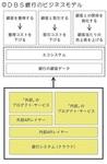 DBS銀行のビジネスモデル.jpg