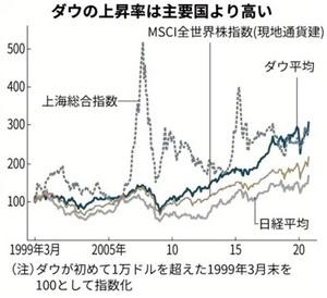 NY株、世界株高リード